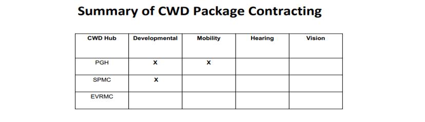 Summary of CWD